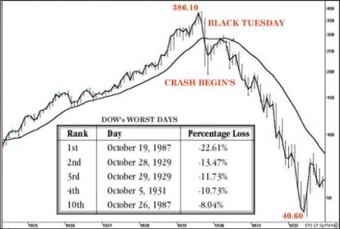Black Tuesday Stock Market Crash 1929